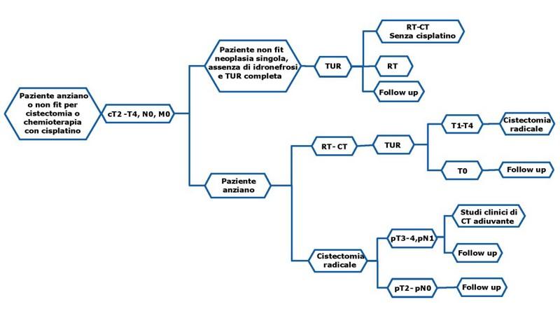 chemioterapia papilloma vescicale hpv vaccine to prevent skin cancer